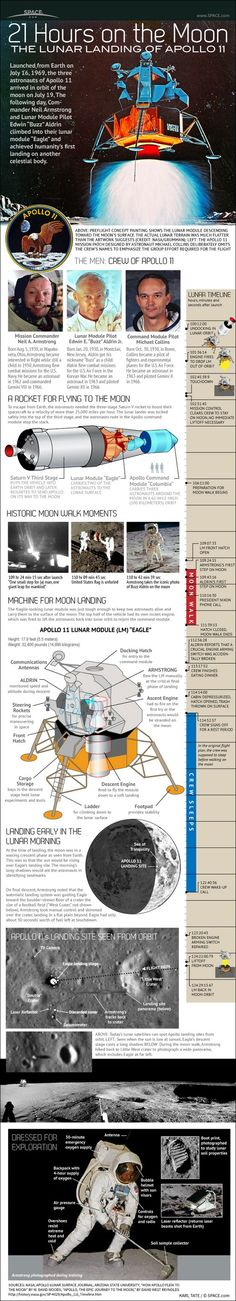 Fresh on IGM > Apollo 11 Lunar Landing: Its been more than 40 years since man walked on the moon. Learn some details for the crew, the flight and the landing phase of the Apollo 11 lunar expedition.  > http://infographicsmania.com/apollo-11-lunar-landing/