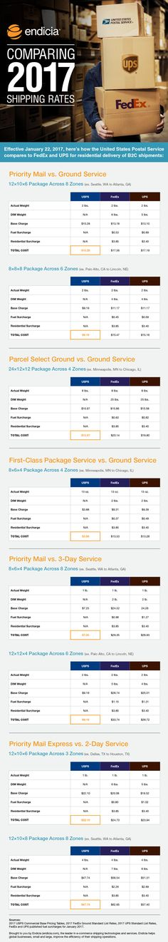 Shipping Rate Changes And Updates For Us Postal Service