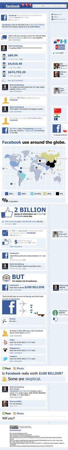 El valor de Facebook y su salida al Mercado de Valores. #infografia #infographic