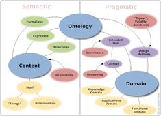 Ontology vs Epistemology Ontology and Epistemology are probably the most complex terms that one might come across while studying philosophy. Ontology and Epistemology are branches of philosophy. Le…