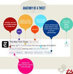 Anatomy of a tweet - #Twitter #SocialMedia #Infographic