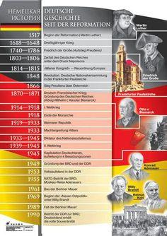 Deutsche Geschichte seit der Reformation