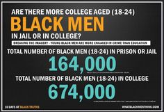 Are there more college aged (18-24) black men in jail or in college? Source: Bureau of Justice Statistics (2010), US Census Bureau, American Community Survey