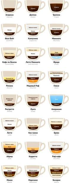 Recipes of preparation of coffee and coffee drinks // Nikolay Samokhvalov Latte Art, Coffee Recipes, Barista, Coffee Drinks, Coffee Time, Chocolate Recipes, Coffee Shop, Food Porn, Food And Drink