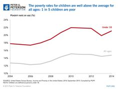 The U.S. Census Bureau recently released its latest report on income and poverty in the United States, which includes a wide range of data and insights on the state of the nation's economic well-being.  In one key finding, the report notes that there was no statistical change in either real median household income or the official poverty rate between 2013 and 2014, despite the fact that GDP rose and the unemployment rate fell. From today's chart: 1 in 5 children in the U.S. live in poverty.