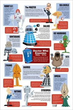 5 Free Online Tools to Create #Infographics for the iLibrarian #socialmedia Azul Tardis, Doctor Who Enemies, Ice Warriors, Data Visualization Tools, Classic Doctor Who, Second Doctor, Tenth Doctor, How To Create Infographics, Apps
