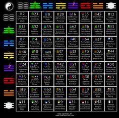 Charts | Gene Keys Network