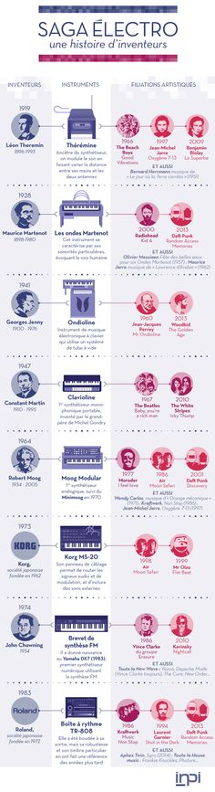 Infographie : l'histoire des instruments qui ont fait l'électro http://www.konbini.com/fr/entertainment-2/infographie-histoire-electro/