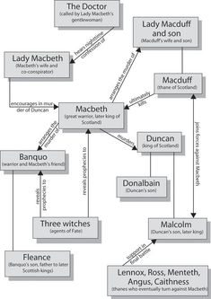 cool How to Write a Macbeth Essay? -- Structure, Steps
