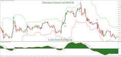 Donchian Channel and MACD Trading System