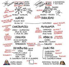 Grupos y redes - Del Blog: El educador conectado http://eleducadorconectado.blogspot.fr/