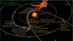 A MUST Save!  Timeline For Planet x - The Findings Of Gill Broussard, http://whygodreallyexists.com/archives/timeline-for-planet-x-the-findings-of-gill-broussard ,  #PlanetX #SolarSystem #WeatherchangesSolarSystem