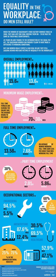 #INFOgraphic > Gender Equality at Work: After years of riots, protests, strikes and fights against phallocratic stereotypes and establishments, have women finally managed to combat inequality at work? Canter law firm presents the today reality illustrated. When the women of Dagenham's Ford Factory downed tools in 1968, they had... under #Discrimination, #Employment, #EqualRights, #Gender, #HumanRights, #Inequality, #Labor, #Men, #Women, #WorkingWomen, #Workplace categor