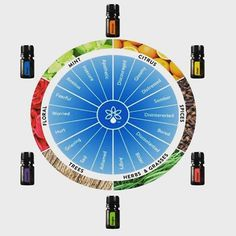 doterra emotional aromatherapy kit - Google Search