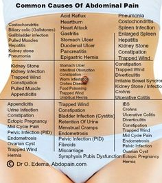 Common Causes of Abdominal Pain