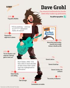 Dave Grohl. This might be my favorite infographic ever.