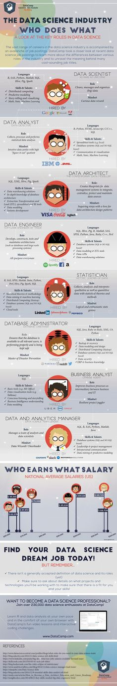 Infographic @dewebmeester via Samuel Services: data analyst, data architect, data engineer en database administrator - meer dan #websitebouwer dus.