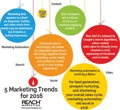 5 Marketing Trends for 2016