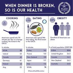 - http://ltl.is/x7wpP  When Dinner Is Broken, So Is Our Health - Independent Distributor www.apintor.myzija.com
