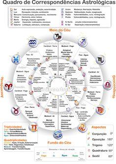 Astrologia, signos, mapa astrológico, zodiaco                                                                                                                                                                                 Mais YOUR ASTROLOGY REPORT IS WAITING FOR YOU...