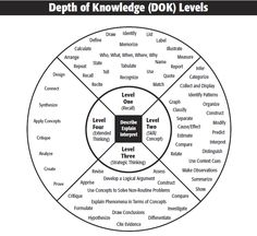 Norman Webb's four Depth of Knowledge (DOK) levels is a common yardstick of cogn Higher Order Thinking, Deep Thinking, Thinking Maps, Dok Question Stems, Dok Levels, Depth Of Knowledge, Literacy Skills, Teacher Hacks, Critical Thinking