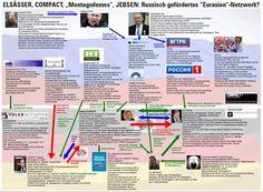 Putins Propaganda-Netzwerk in Deutschland