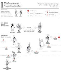 La Ilíada: Canto II y IV. En el Canto III, luchan Paris y Menelao.