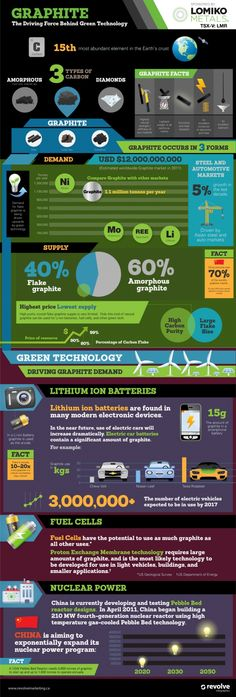 Graphite: The Driving Force Behind Green Technology[INFOGRAPHIC]