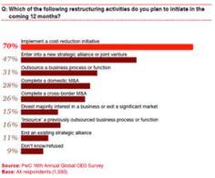 Seul un dirigeant sur cinq considère que l'économie va s'améliorer au cours de l'année. http://pwc.to/130d5sR