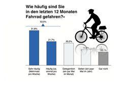 Jeder zweite Deutsche fährt mindestens einmal pro Woche mit dem Fahrrad und jeder vierte Deutsche nutzt das Fahrrad regelmässig als Sportgerät. Dies ermittelte der Fahrradmarkt-Monitor 2014, eine repräsentative Bevölkerungsbefragung zur Nutzung von Fahrrädern.