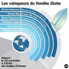 Vendée Globe : Les temps des six précédents vainqueurs