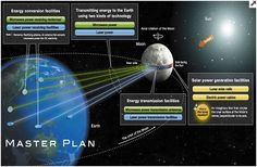 Megaproyecto de energía solar desde la Luna: el sueño de Shimizu en Japón
