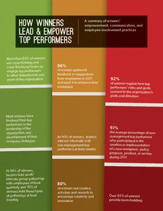 #Infographic: How Winners Lead and #Empower Top #Performers