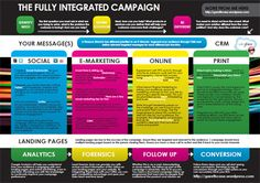 The Integrated Campaign Approach [INFOGRAPHIC]