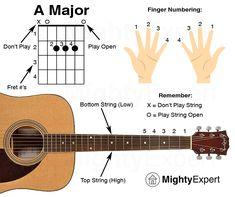 Easy Guitar Songs A Major Chord - Guide Graphic (MightyExpert) Learn Guitar Beginner, Guitar Songs For Beginners, Basic Guitar Lessons, Easy Guitar Songs, Music Theory Guitar, Guitar Chord Chart, Music Guitar, Playing Guitar, Learning Guitar