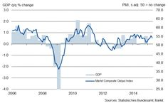 Flash Germany PMI dips slightly as investor sentiment deteriorates.(April 23rd 2015)