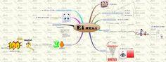 Resultado de imagem para características da propriedade mapa mental Maps, Mental Map