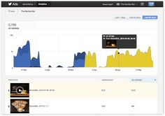 Advertising data dashboard by Twitter