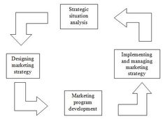A strategy that integrates an organization's marketing goals into a cohesive whole. Ideally drawn from market research, it focuses on the ideal product mix to achieve maximum profit potential. The marketing strategy is set out in a marketing plan.