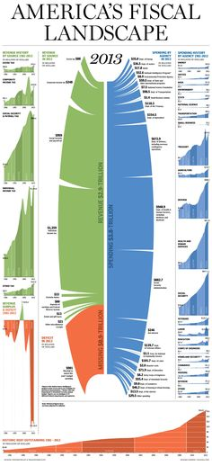 America's Fiscal Landscape - Visualoop