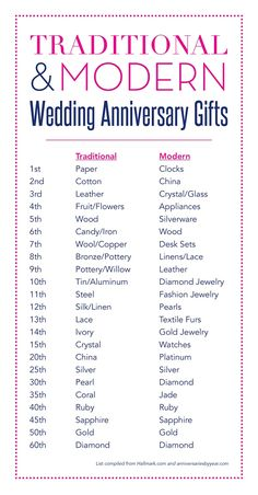Anniversary Gifts by Year [Infographic] | Anniversary gifts ...