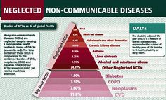 Non-communicable diseases increase premature death globally