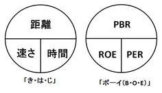 """インヴェスドクターさんのツイート: """"同様にROEもROAもわからない時期がありました。PER=PBR÷ROE、PBR=ROE×PERの関係が分からなかった。周囲からは小学校の算数の「きはじ」と同じような関係だと教えられました。「ビオエ」や「ボーイ」と覚えている人が多かった。勿論、覚えるのではなく理解しないとダメ。 https://t.co/F5lwru4C32"""""""