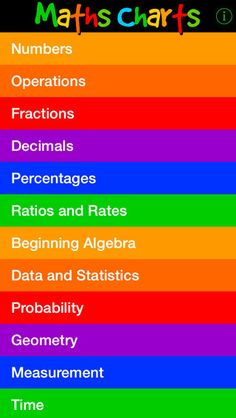Maths Charts by Jenny Eather - Awesome FREE App!