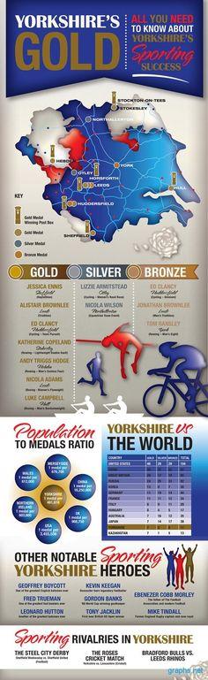 Olympic Medals Yorkshire 2012 #olympic #medals #Yorkshire #Sports #infographics