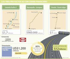 De la primera ola de proyectos de infraestructura 4G, 33% ya tiene financiación