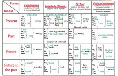 If you learn English you really need this chart of English verb tenses English Tenses Chart, English Grammar Tenses, Teaching English Grammar, English Verbs, English Vocabulary Words, English Writing, English Study, English Lessons, Learning English