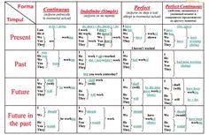 Chiar aveţi nevoie de acest tabel magic al timpurilor limbii engleze! - Perfect Ask