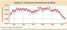 Sharp decline in gasoline usage signals we're re-entering a recession.