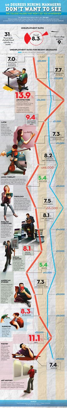 Jumpstart Your Career: 20 Helpful Infographics on Job Search
